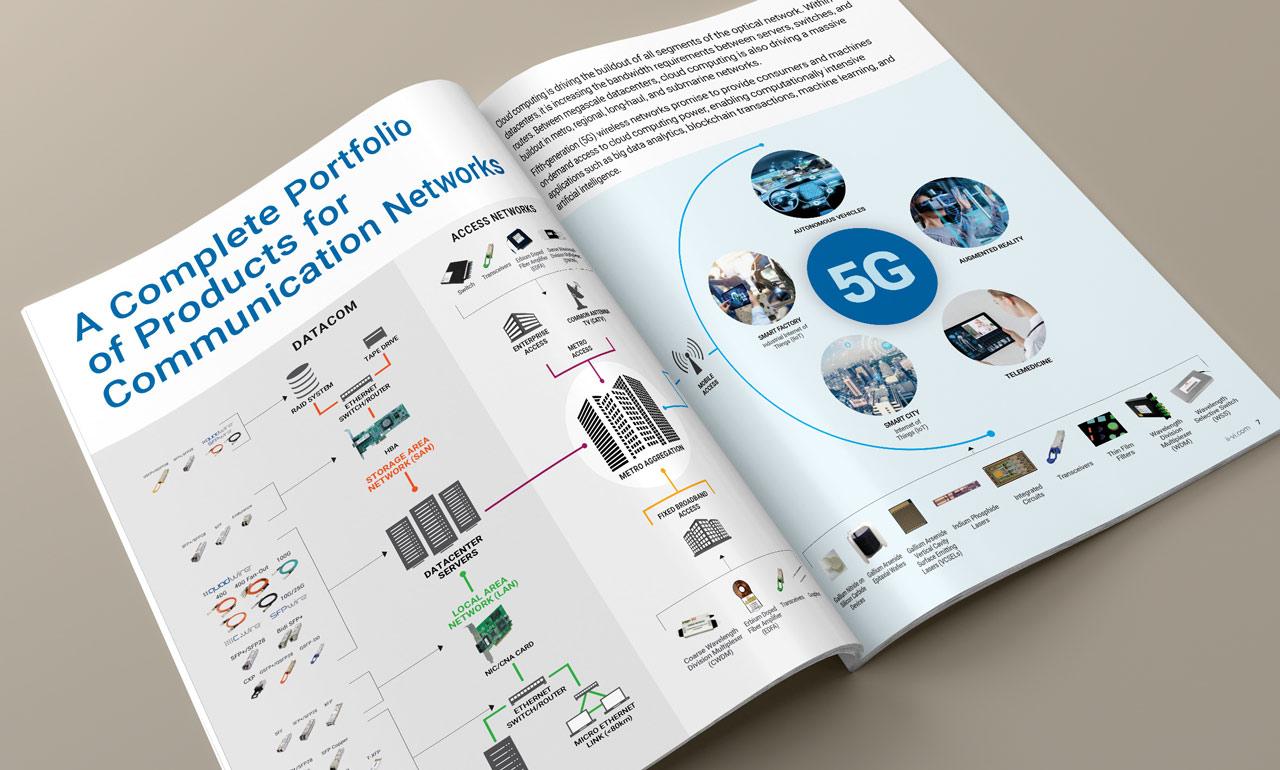 Annual report portfolio feature